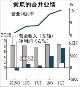 索尼利润预计大增70% 连续2年创新高