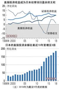 日本盈利模式变了:不靠出口靠投资