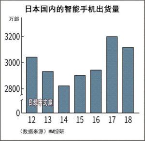 日本智能手机出货量时隔4年下滑