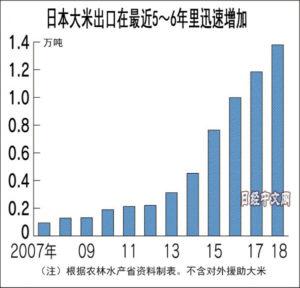 日本大米出口10年增至10倍 今后关键在中国