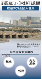 日本基础设施出口应寻找与中国分栖共存之路
