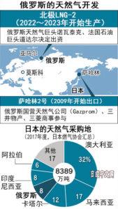 俄天然气企业希望日企向北极圈LNG项目出资1成