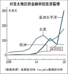 中国金融科技企业所获投资额包揽全球前三