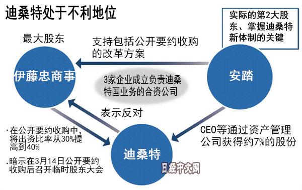 日本罕见出现敌意收购 涉及中国业务和企业