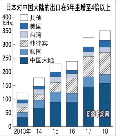 日本木材出口创41年来新高 中国仍是最大买主