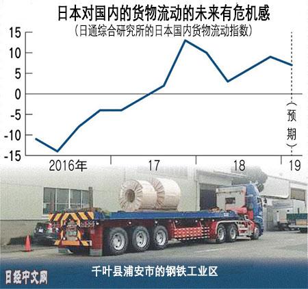 日本针对中国的钢材和电子零部件出货有放缓迹象