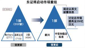 """东证主板要""""瘦身"""" 拟缩减3成企业"""