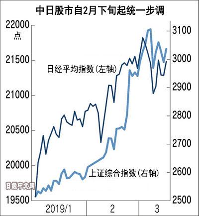 日本股市在追随中国股市?