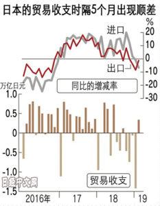 日本出口连减3个月 但对中国出口增加