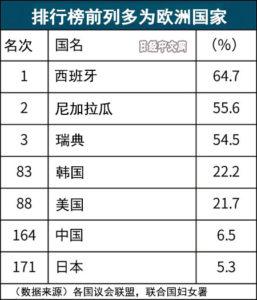 日本女性阁僚比率全球第171位 低于中韩