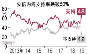 62%日本人对外籍劳动者增加感到不安