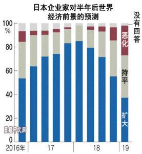 日本企业家对世界经济预测急剧恶化