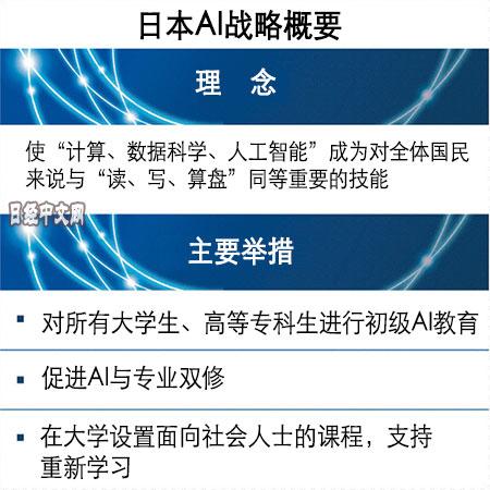 日本政府拟每年培养25万AI人才