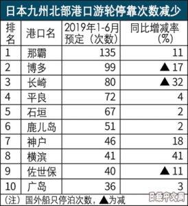 停靠日本的游轮减少,因为中国游客变了目的地