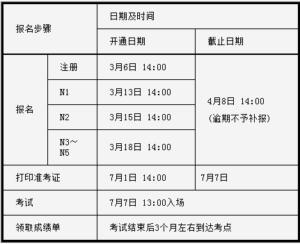 2019年7月日语能力考报名时间公布啦!是时候开始备考了!