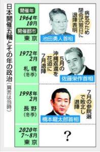 日本三任前首相在奥运会当年离任,日媒开始担心安倍的政治前途了
