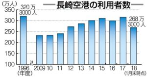 世界文化遗产等助力长崎机场旅客数增速创新高