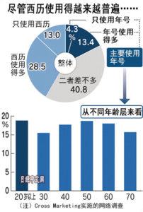 日本使用西历增加,但年轻人钟爱年号