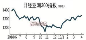 中国指标改善 日经亚洲300指数创9个月新高