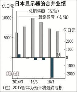 日本显示器JDI就这样迷失7年