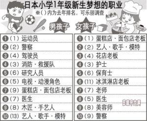 日本小学1年级新生梦想的职业是?