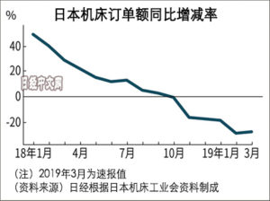 日本3月机床订单额下降28.5%