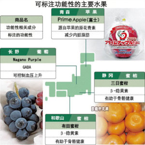 """日本水果也有了""""功能性"""""""