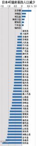 一图看遍日本各地人口动向