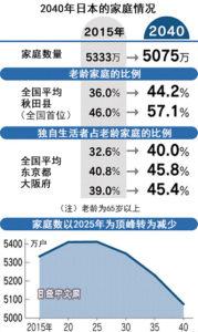 到2040年户主超75岁的日本家庭将达1/4