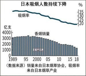 日本烟草行业的平成时代