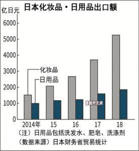 日本化妆品生产回归国内趋势扩大