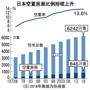 日本13.6%住宅空置 创新高