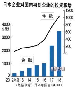 日本企业对初创企业投资5年增至8倍