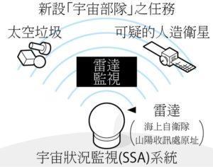日本拟建立百人规模宇宙监视部队 与美军共享情报