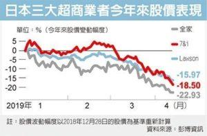 人力短缺日本全家超商测试缩时营业
