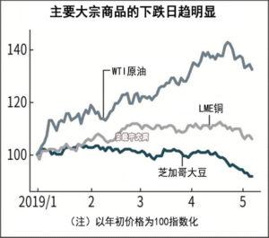 大宗商品联袂下跌,大豆创10年半以来新低