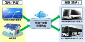 """京瓷将与比亚迪日本合作 开启可再生能源""""供求一体型""""新商务模式"""