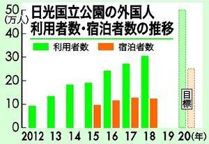 日光国立公园外国游客数突破30万人次