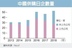 中国狂买日本中小企业锁定汽车、电子业零组件