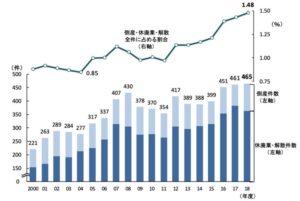 遭遇网络冲击、面临无人继承 日本百年企业逐步走向消亡