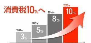 因应消费税将增税日本冬季商战提前起跑