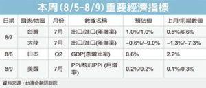 本周指标/日经济成长估放缓