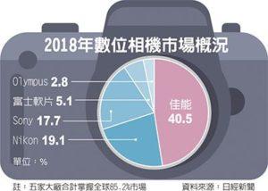 去年全球出货量减两成日数位相机厂大转型