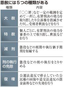 快讯:60%的日本人反对恩赦 赞成仅为24%