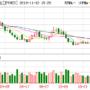 日本9月贸易帐不及市场预期 美元兑日元行情短线几无波动
