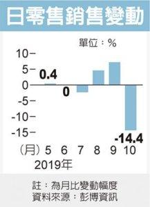 消费税调涨、强台侵袭日本10月零售销售锐减
