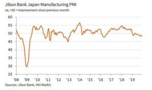日本制造业PMI持续恶化产出减少影响大