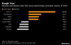 2019年哪家汽车股最惨?高恩下台后的日产、雷诺
