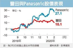 丰田、Panasonic 合攻车用电池