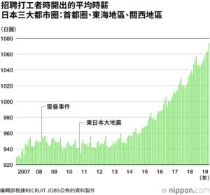 打零工时薪达到史上最高的1074日圆: 劳动力不足,促使最低薪酬上涨